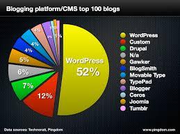 blogging cms chart