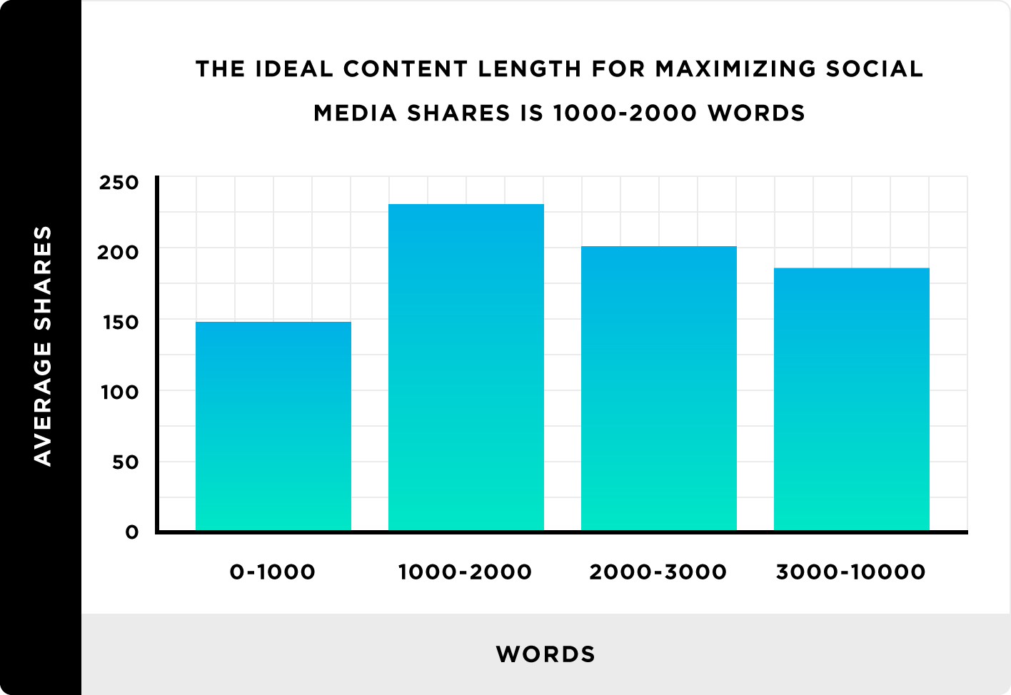 graph chart - content length stats