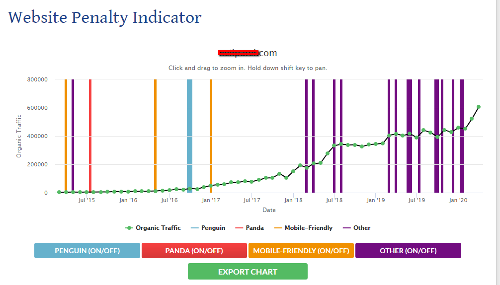 website penalty indicator result page