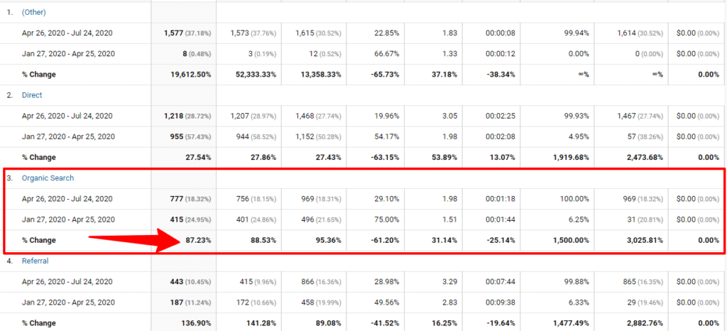 CyberNaira Growth traffic report from Google analytics