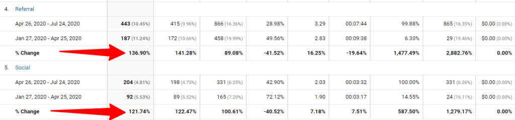 social and referral traffic report Google analytics