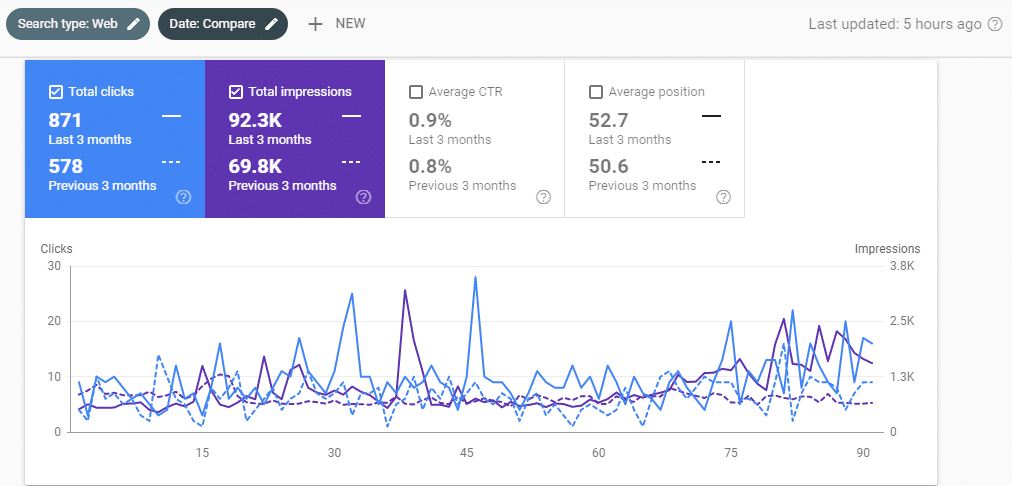 search console performance for cybernaira 3 month analysis