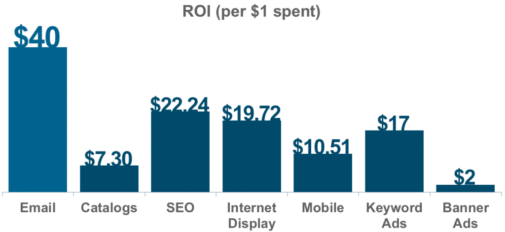 Traffic channels by ROI graph chart