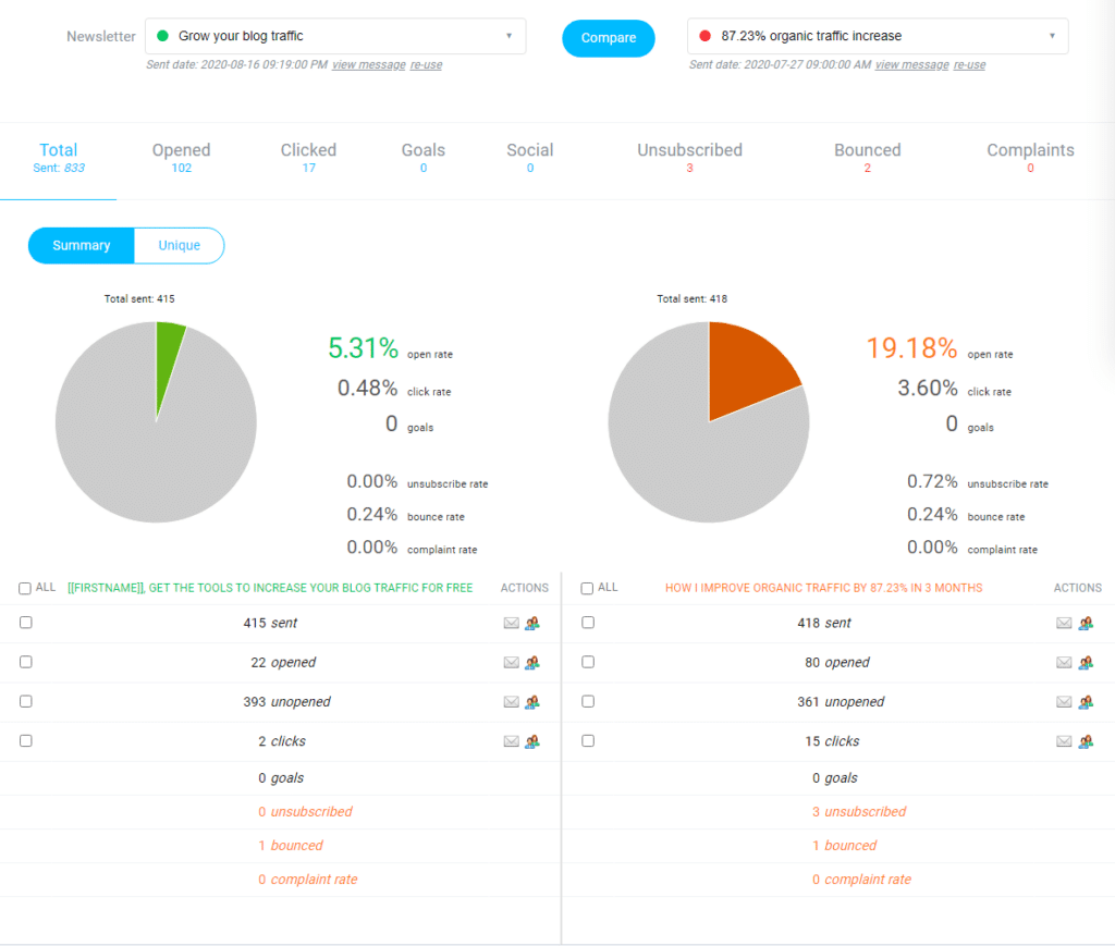 user analytics dashboard  for email delivery in Getresponse user account