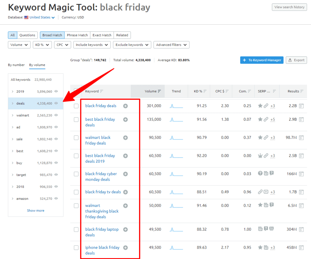 SEMrush keyword data about Black Friday