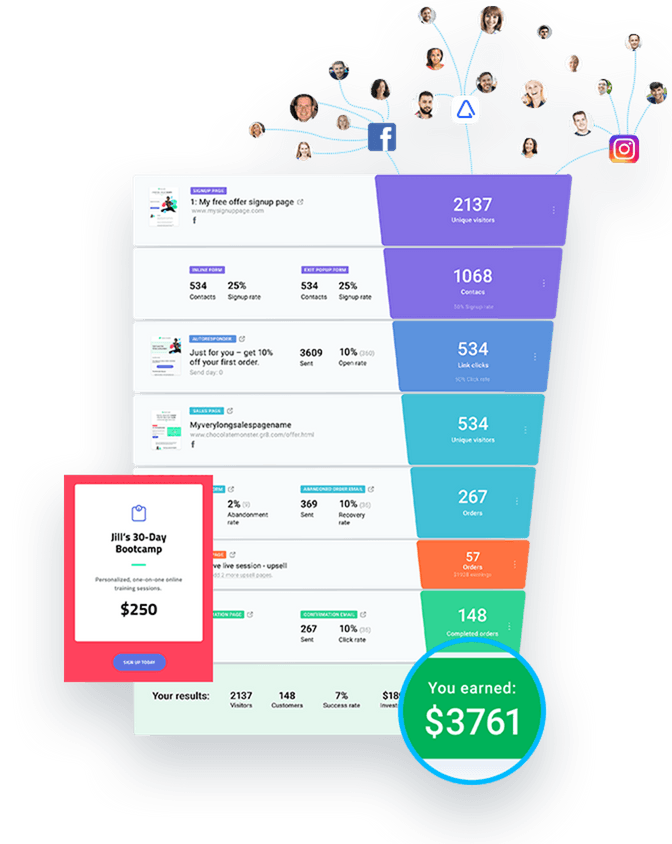 Getresponse sales funnels