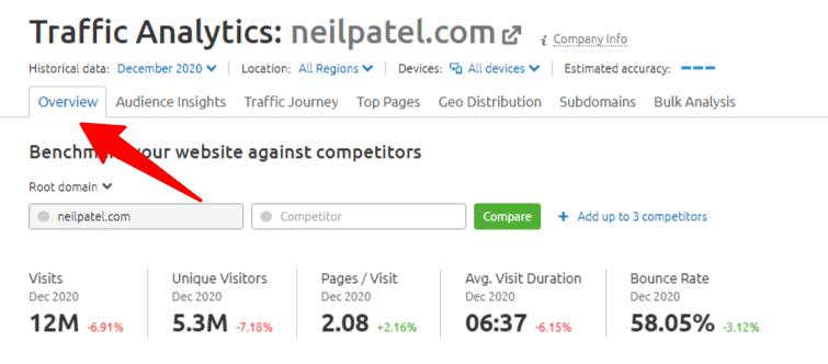 SEMrush traffic analytics data for Neil Patel website